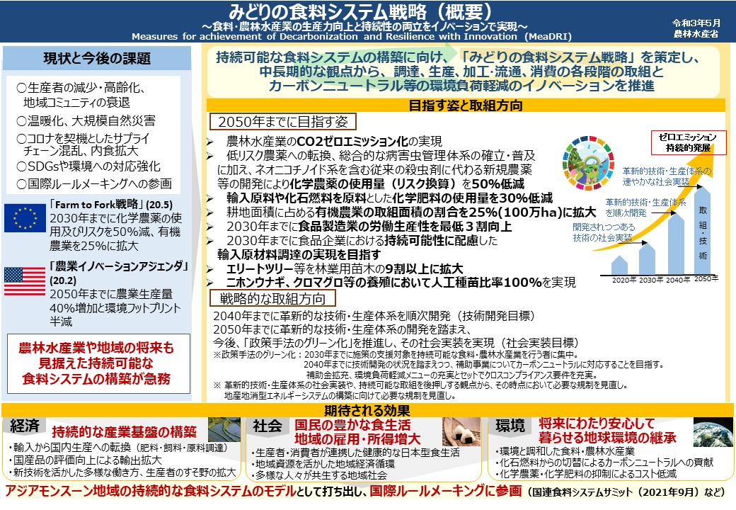 みどりの食料システム戦略(概要).jpg