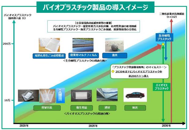 バイオプラスチック導入事例集.png