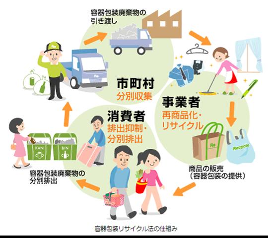 容器包装リサイクル法の仕組み.png