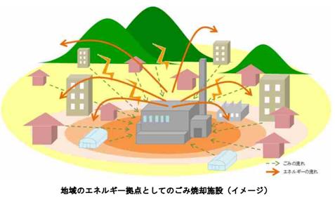廃棄物エネルギー利用高度化マニュアル.png