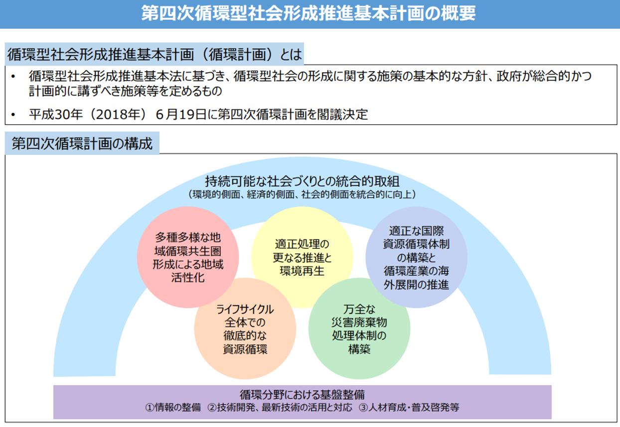 循環型社会形成推進基本計画.png