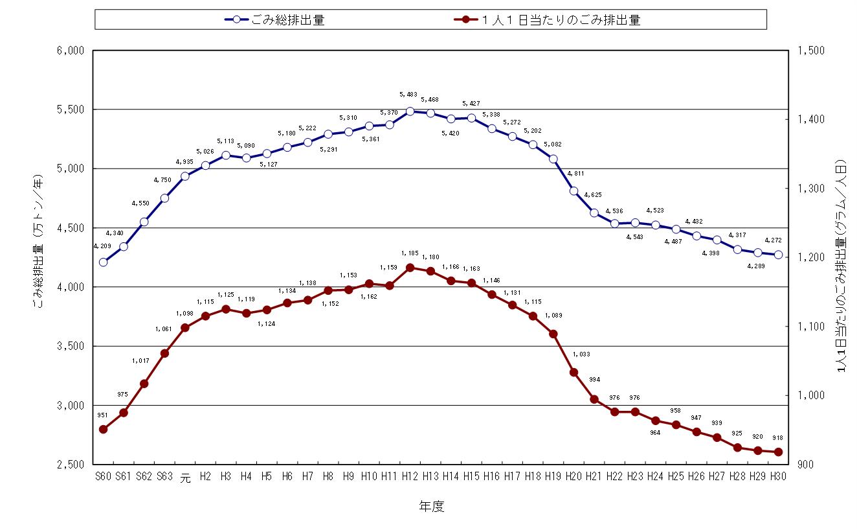 日本の廃棄物処理/一般廃棄物処理実態調査データ.png