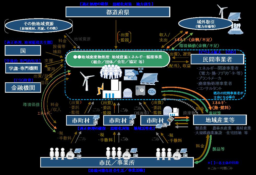 資源エネルギー循環.png