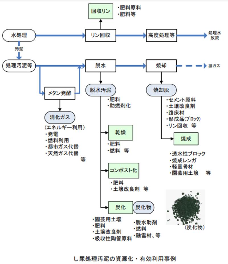 し尿・浄化槽汚泥からのリン回収・利活用の手引き.png