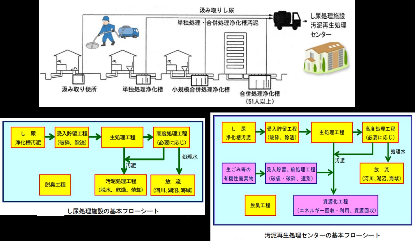し尿処理技術・システムに関するアーカイブス作成業務報告書.png