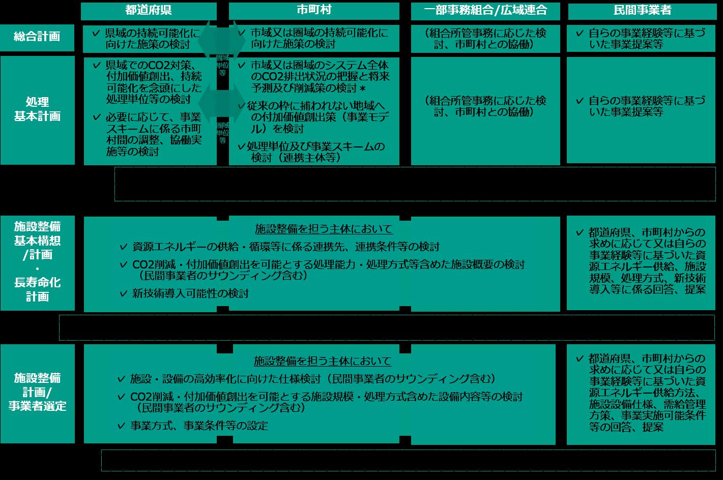 各種計画策定時の役割.png