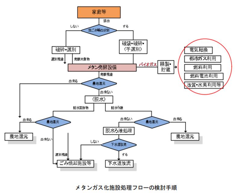メタンガス化施設整備マニュアル(改訂版).png