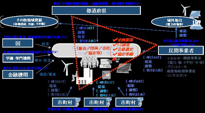 地域エネルギー事業との連携を念頭にした事業スキームにおける官民連携関係構築イメージ.png