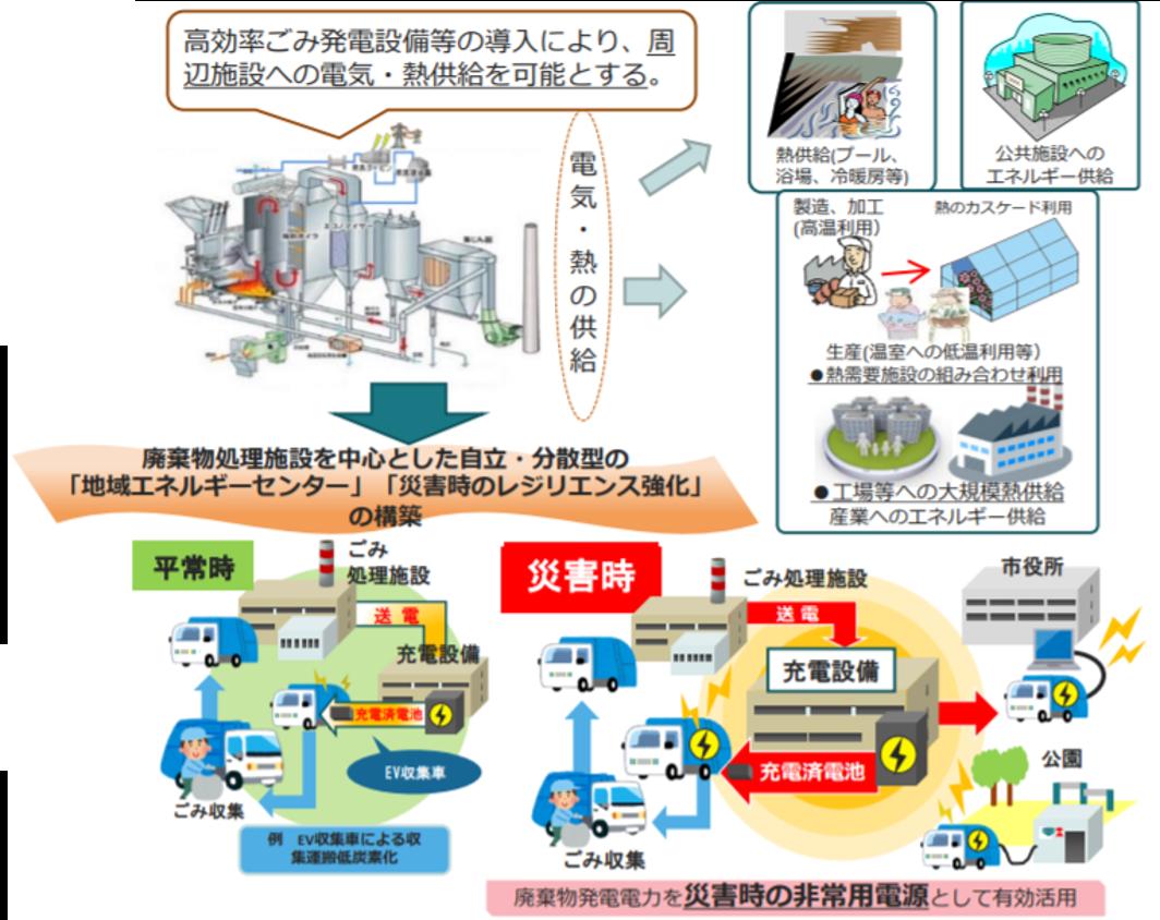 廃棄物処理施設を核とした地域循環共生圏構築促進事業.png