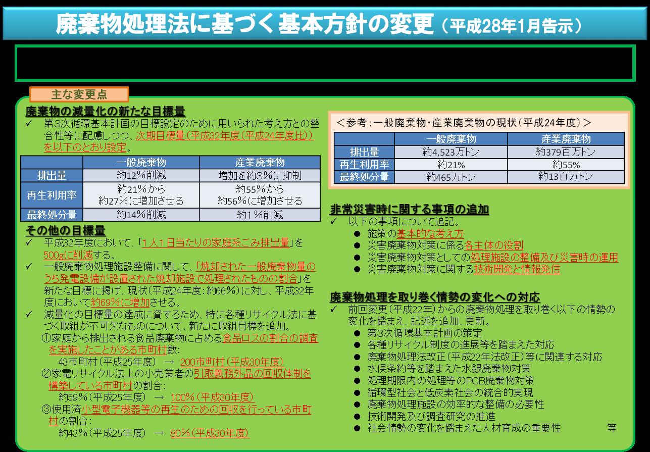 廃棄物処理法基本方針.png