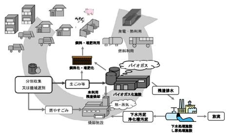 廃棄物系バイオマス利活用導入マニュアル.png