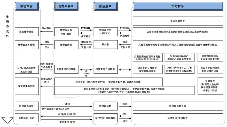 災害関係業務事務処理マニュアル(自治体事務担当者用).png