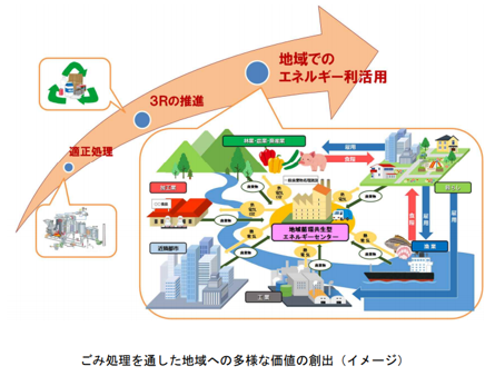 廃棄物エネルギー利活用計画策定指針.png