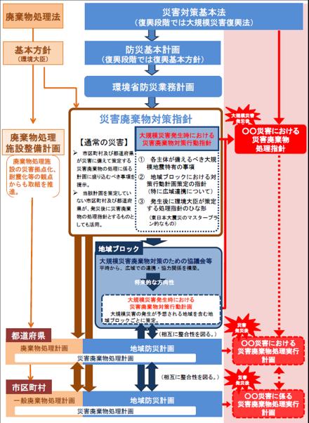 災害廃棄物対策指針.png