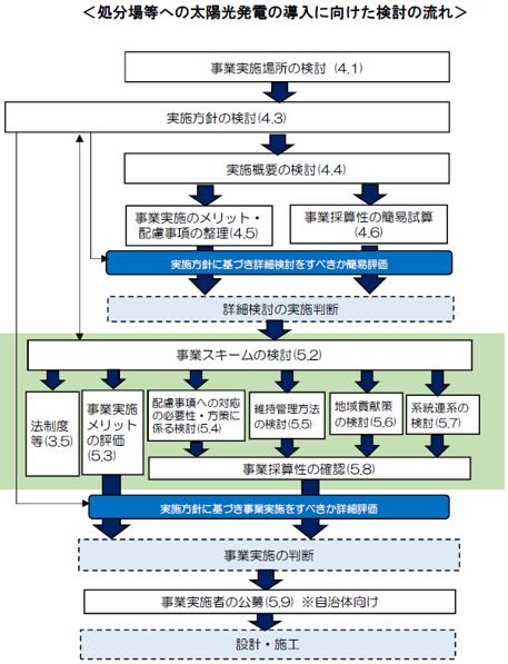 廃棄物最終処分場等における太陽光発電の導入・運用ガイドライン.png