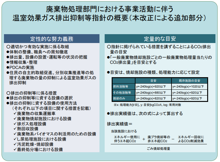 廃棄物処理部門における温室効果ガス排出抑制等指針マニュアル.png