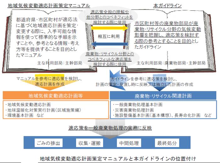地方公共団体における廃棄物・リサイクル分野の気候変動適応策ガイドライン.png