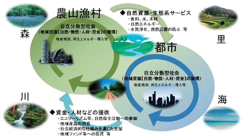 地域循環共生圏構想.png