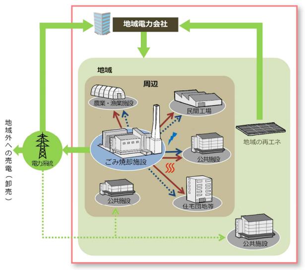 廃棄物エネルギー利活用方策の実務入門.png