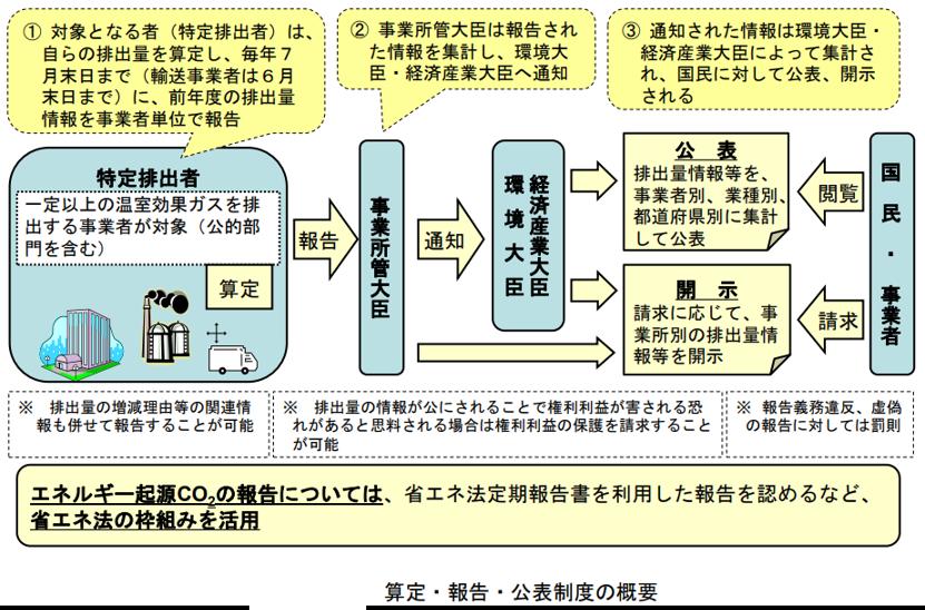 温室効果ガス排出量算定・報告マニュアル.png