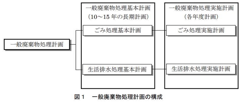 ごみ処理基本計画策定指針.png